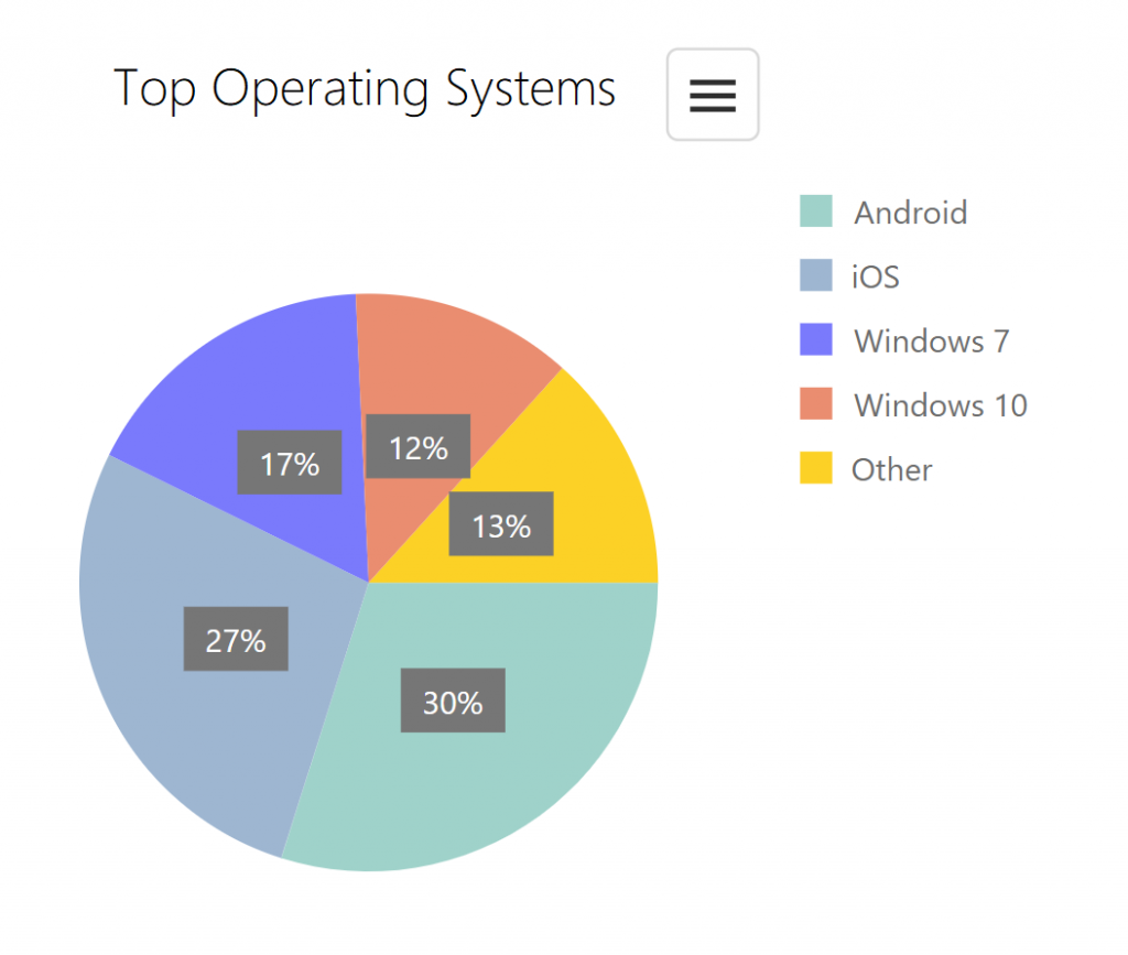 Operating System Analytics